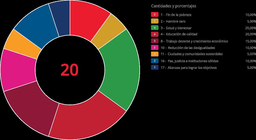 Gráfico de inciativas de la ONG por ODS