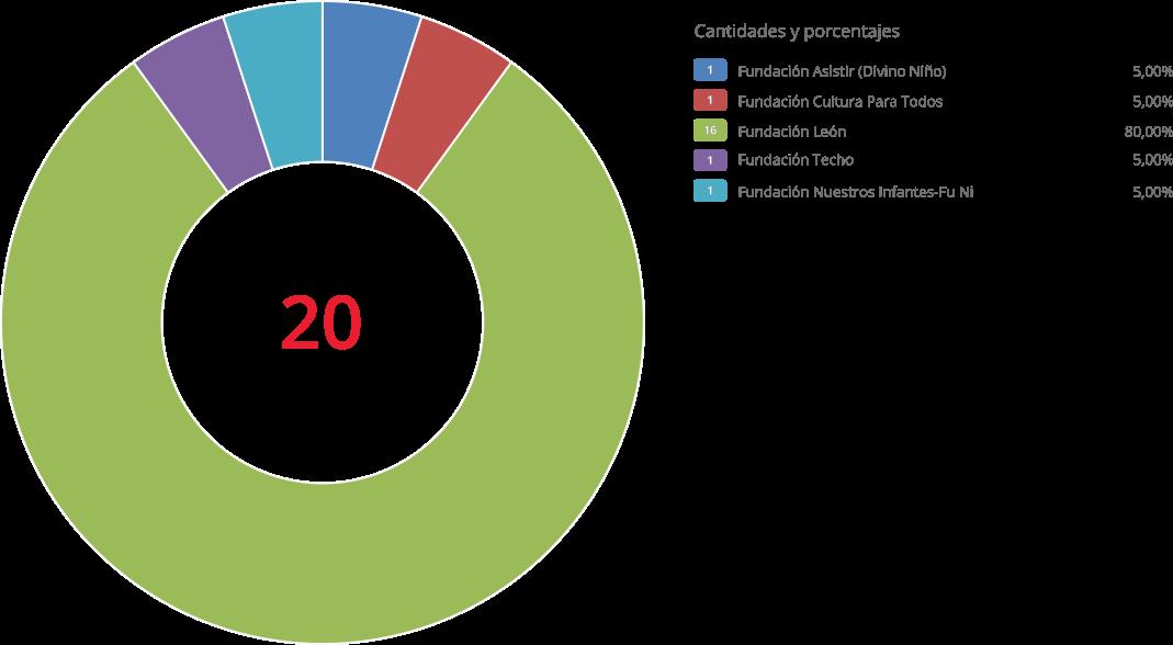 Gráfico de iniciativas de la ONG por institución